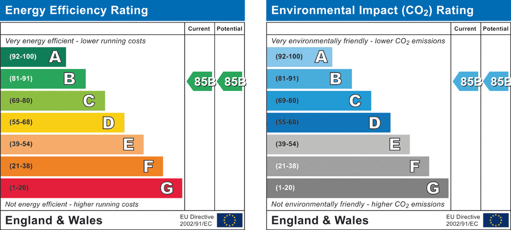 EPC Graph for Saxons Court, Wokingham, Berkshire, RG40