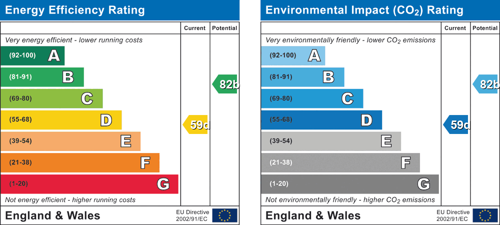 EPC Graph for Barkham Road, Wokingham, Berkshire, RG41