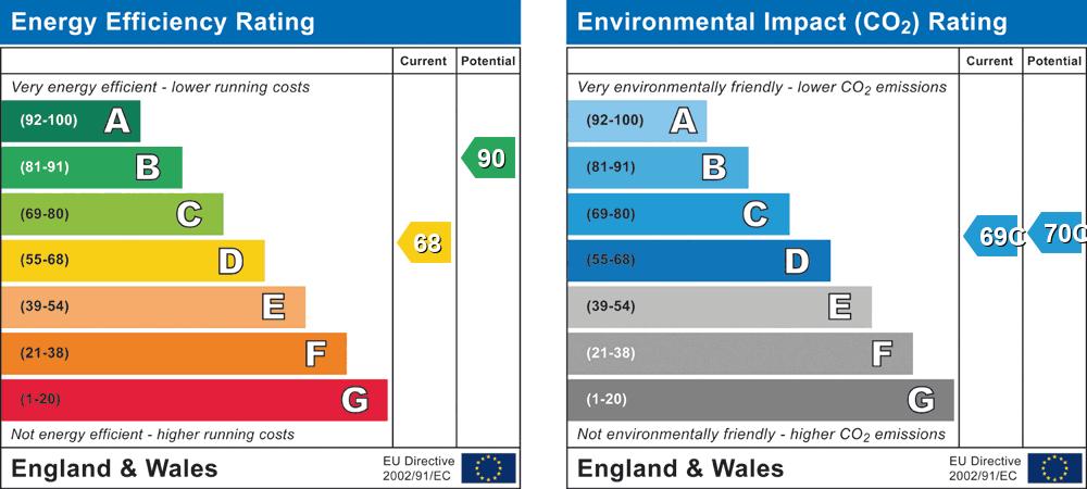 EPC Graph for Macphail Close, Wokingham, Berkshire, RG40