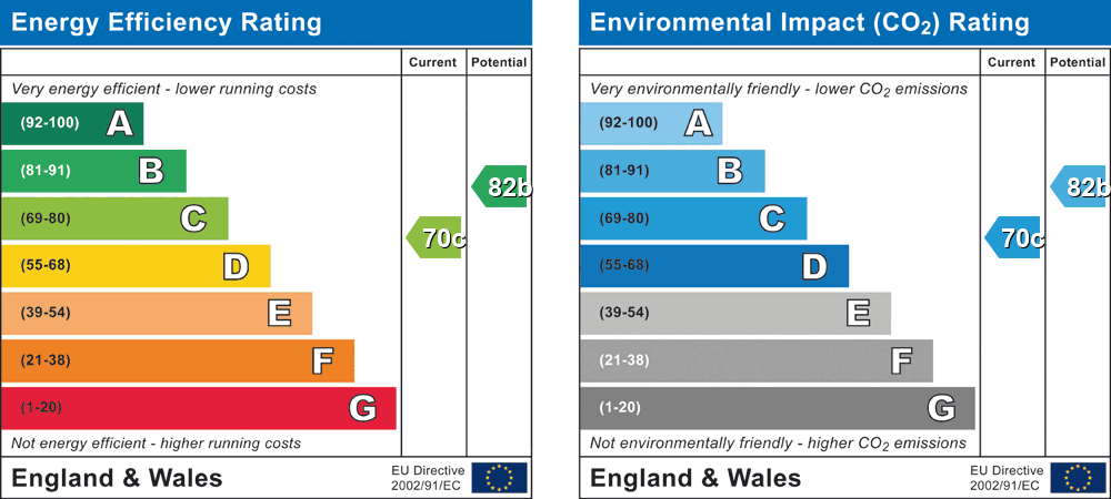 EPC Graph for Devon Close, Wokingham, Berkshire, RG41