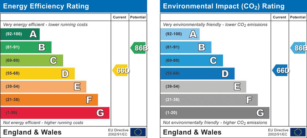 EPC Graph for Poppy Place, Wokingham, Berkshire, RG40