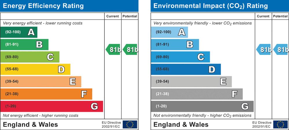 EPC Graph for Alexander House 23 Murdoch Roa, Wokingham, Berkshire, RG40