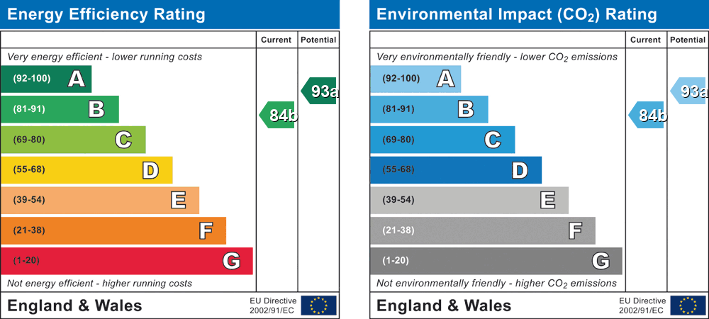 EPC Graph for The Pippins, Swallowfield, Berkshire, RG7