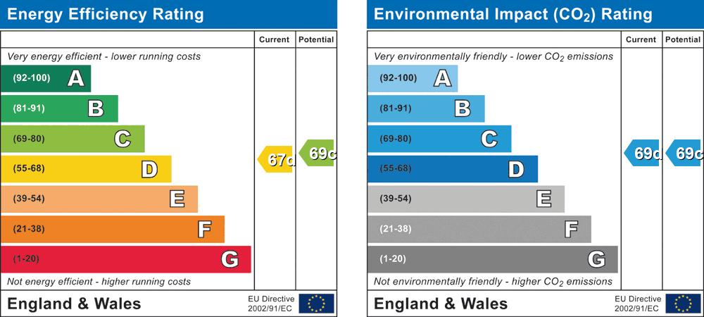 EPC Graph for Landen House, Rectory Road, Wokingham, Berkshire, RG40
